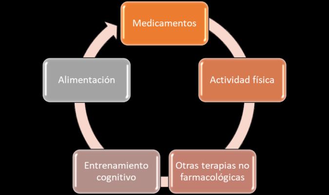 Ejes de tratamiento para la fibromialgia