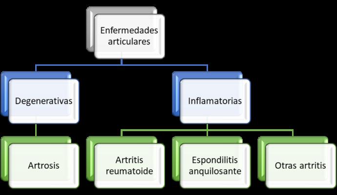 Clasificación de enfermedades reumáticas no traumáticas